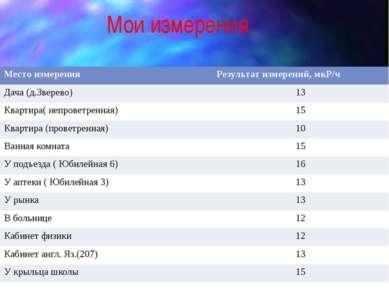 Мои измерения Место измерения Результат измерений,мкР/ч Дача (д.Зверево) 13 К...