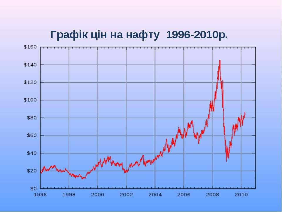 Графік цін на нафту 1996-2010р.