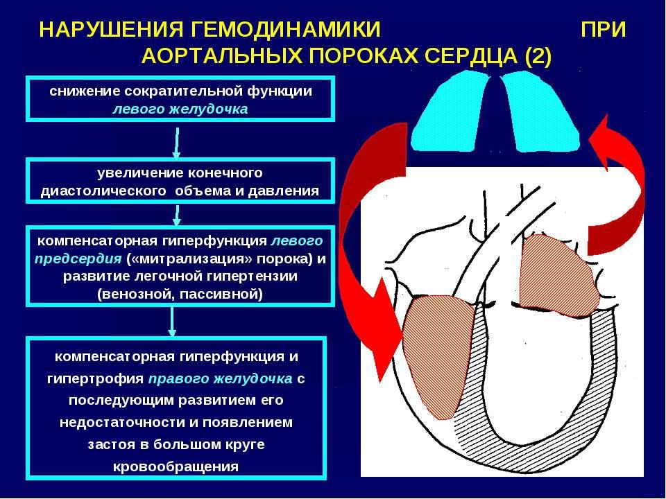 снижение сократительной функции левого желудочка НАРУШЕНИЯ ГЕМОДИНАМИКИ ПРИ А...