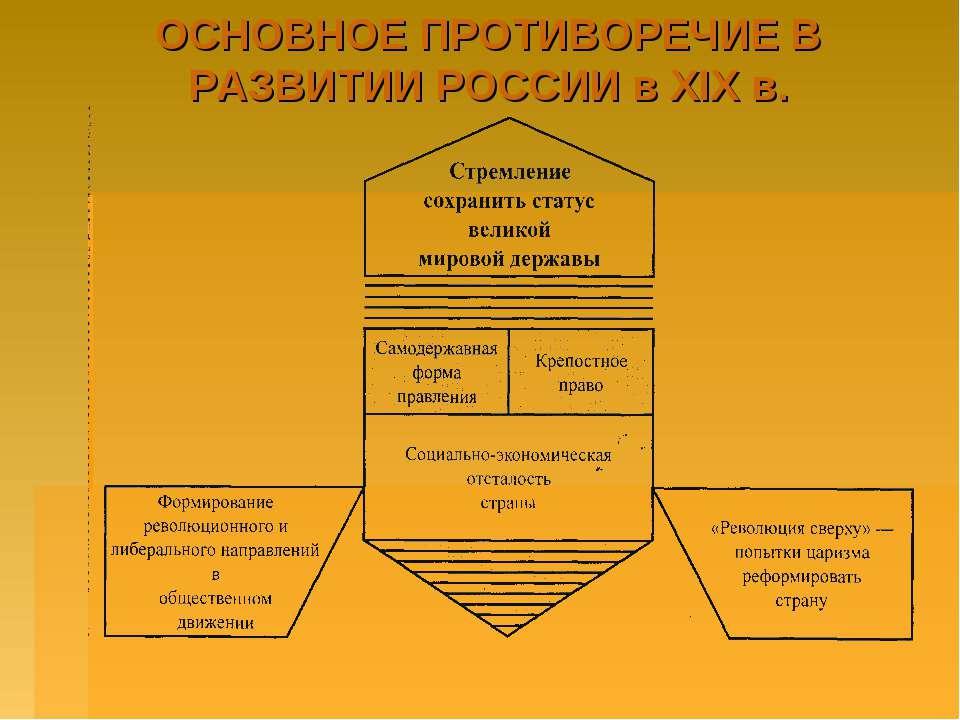 ОСНОВНОЕ ПРОТИВОРЕЧИЕ В РАЗВИТИИ РОССИИ в ХIХ в.