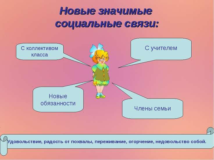 Новые значимые социальные связи: С учителем С коллективом класса Члены семьи ...