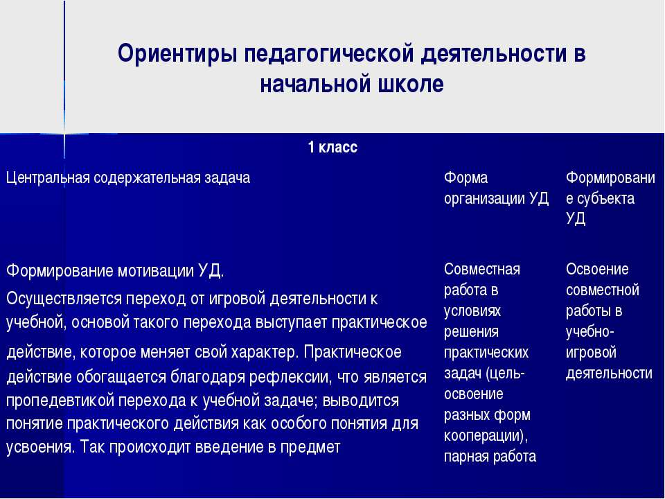 Ориентиры педагогической деятельности в начальной школе 1 класс Центральная с...