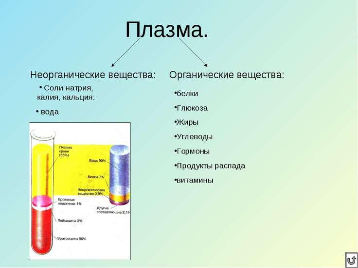 Плазма. Неорганические вещества: Органические вещества: белки Глюкоза Жиры Уг...