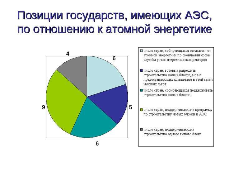 Позиции государств, имеющих АЭС, по отношению к атомной энергетике