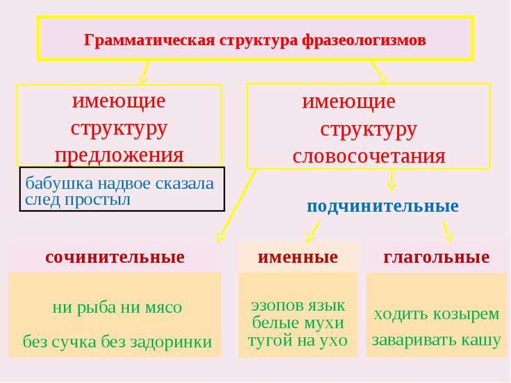 Грамматическая структура фразеологизмов имеющие структуру предложения имеющие...