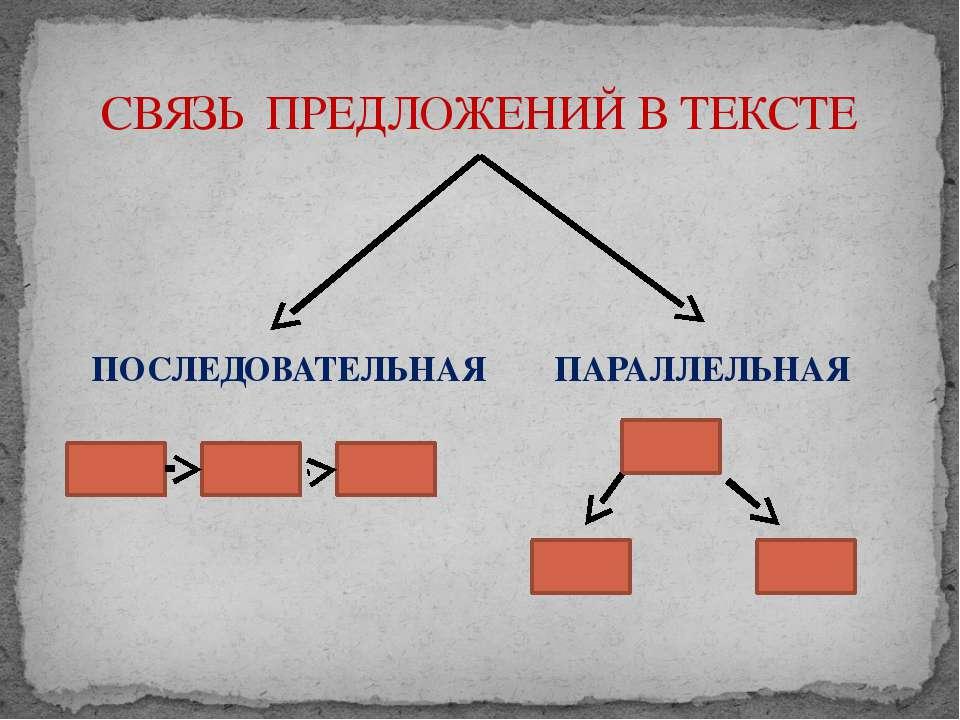 ПОСЛЕДОВАТЕЛЬНАЯ ПАРАЛЛЕЛЬНАЯ СВЯЗЬ ПРЕДЛОЖЕНИЙ В ТЕКСТЕ