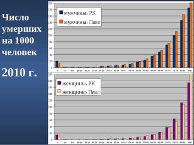 Число умерших на 1000 человек 2010 г.
