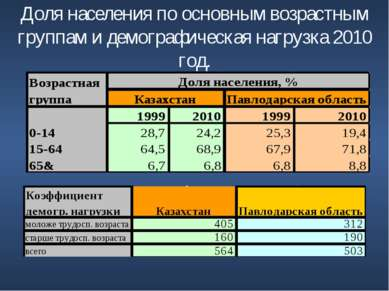Доля населения по основным возрастным группам и демографическая нагрузка 2010...