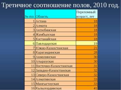 Третичное соотношение полов, 2010 год.