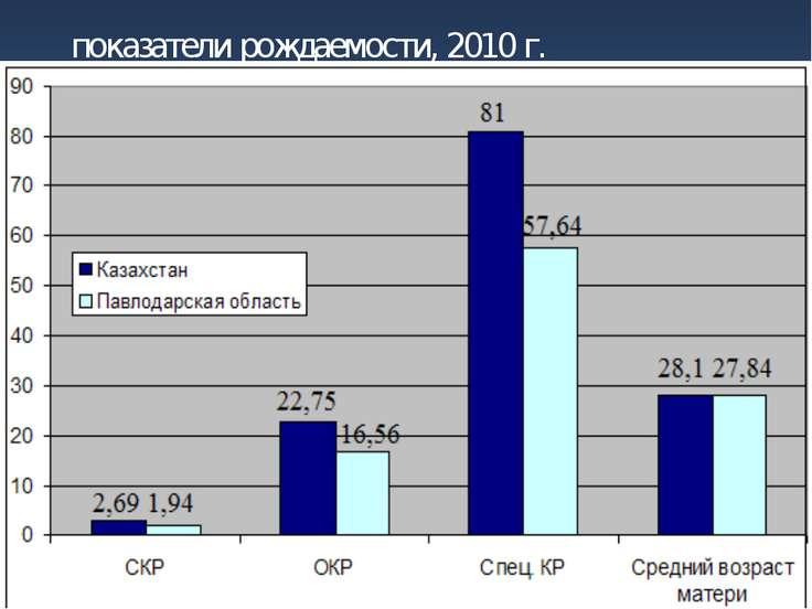 показатели рождаемости, 2010 г.