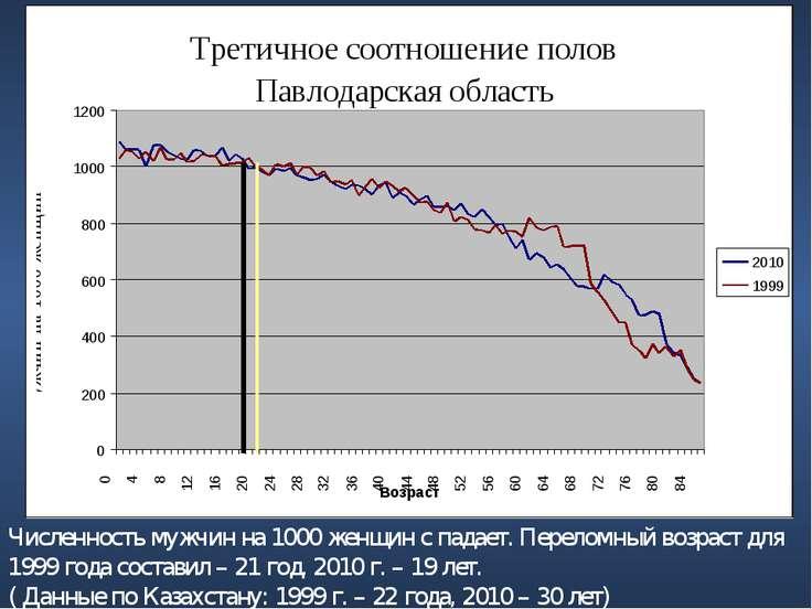 Численность мужчин на 1000 женщин с падает. Переломный возраст для 1999 года ...