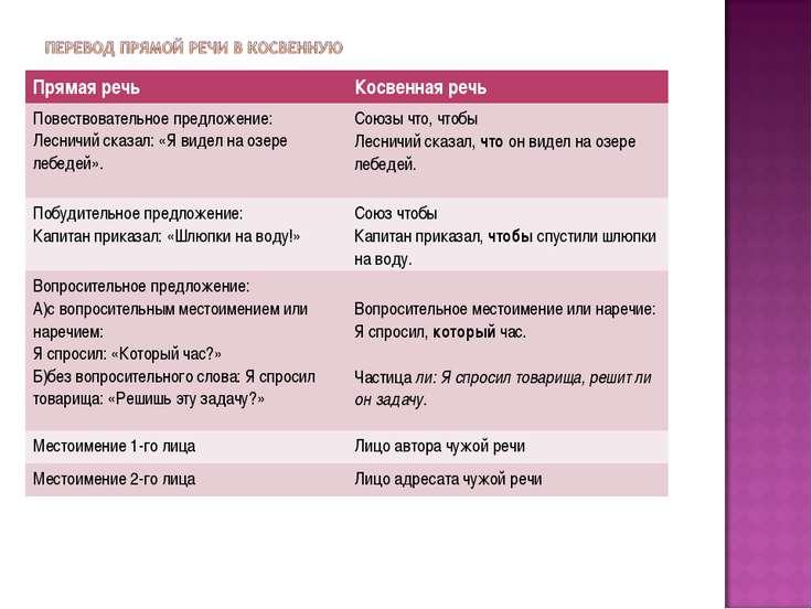 Прямая речь Косвенная речь Повествовательное предложение: Лесничий сказал: «Я...