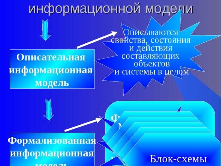 II этап. Разработка информационной модели Описательная информационная модель ...