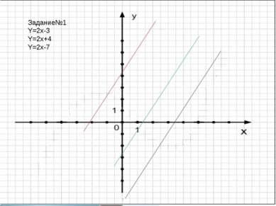 Задание№1 Y=2x-3 Y=2x+4 Y=2x-7