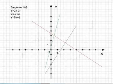 Задание №2 Y=2x-3 Y=-x+4 Y=5x+1
