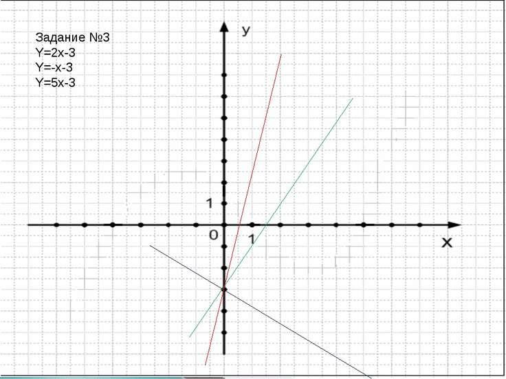 Задание №3 Y=2x-3 Y=-x-3 Y=5x-3