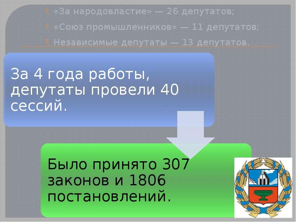 «За народовластие» — 26 депутатов; «Союз промышленников» — 11 депутатов; Неза...