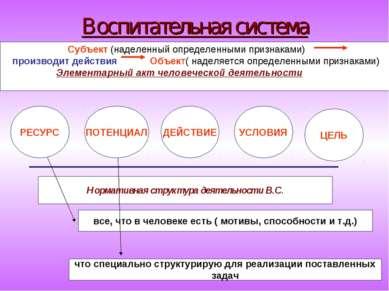 Воспитательная система Субъект (наделенный определенными признаками) производ...