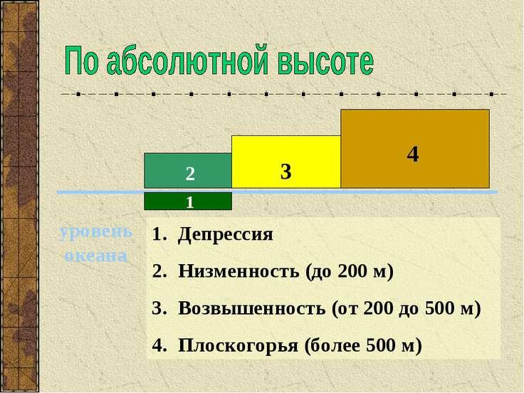 Депрессия Низменность (до 200 м) Возвышенность (от 200 до 500 м) Плоскогорья ...