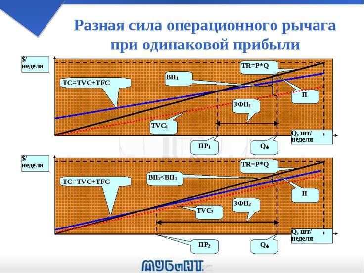 Разная сила операционного рычага при одинаковой прибыли