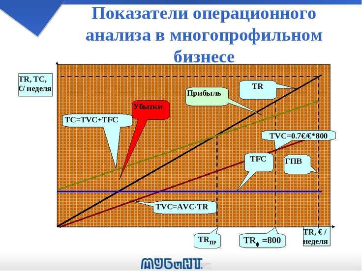 Показатели операционного анализа в многопрофильном бизнесе TVC=0.7€/€*800 Убы...