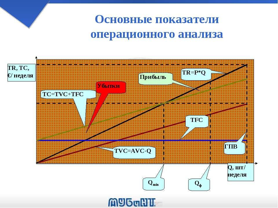 Основные показатели операционного анализа Прибыль Убытки