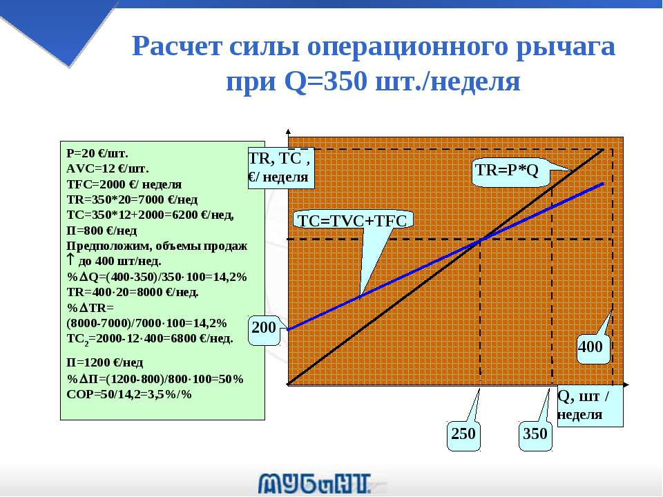 Расчет силы операционного рычага при Q=350 шт./неделя Р=20 €/шт. AVC=12 €/шт....