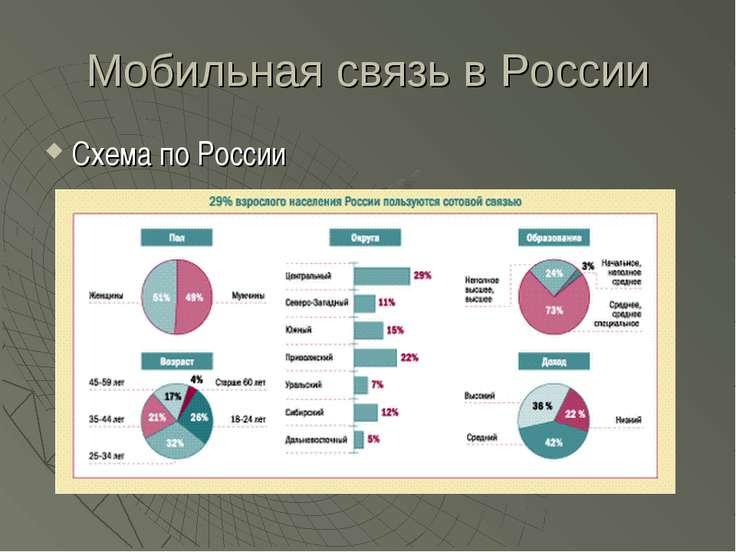 Мобильная связь в России Схема по России