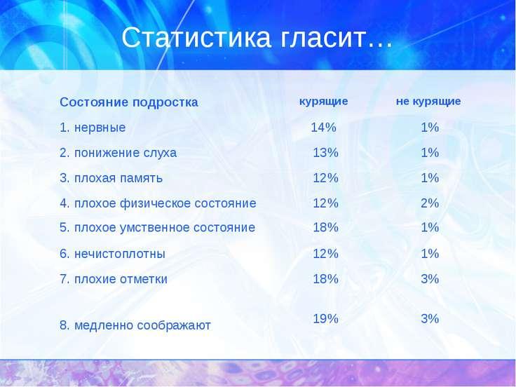 Статистика гласит… Состояние подростка курящие не курящие 1. нервные 14% 1% 2...