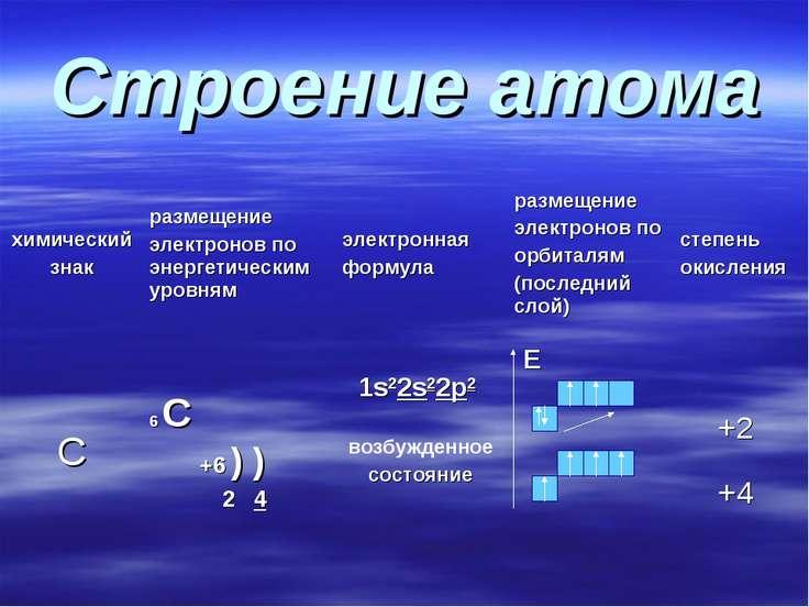 Строение атома химический знак размещение электронов по энергетическим уровня...
