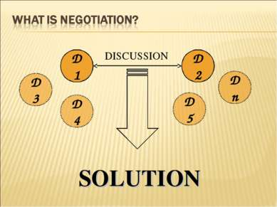 D1 D2 DISCUSSION D4 Dn D3 D5 SOLUTION