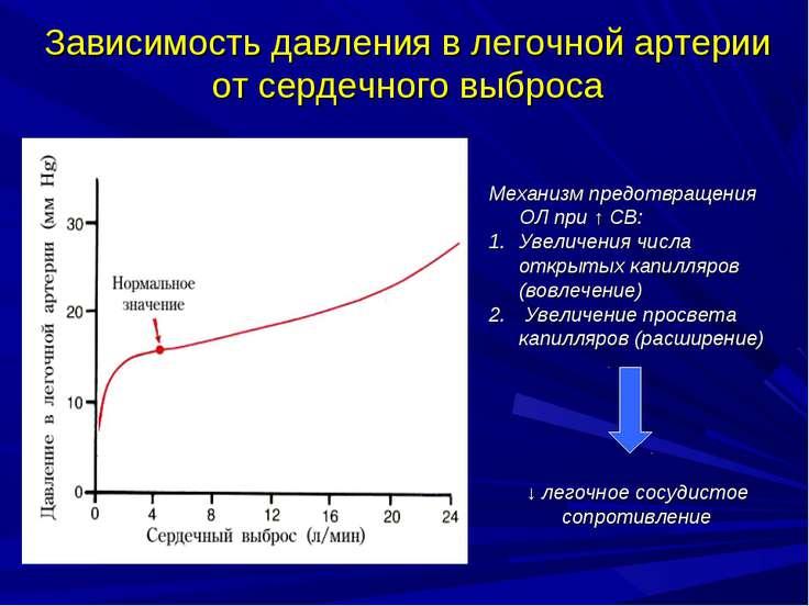 Зависимость давления в легочной артерии от сердечного выброса Механизм предот...