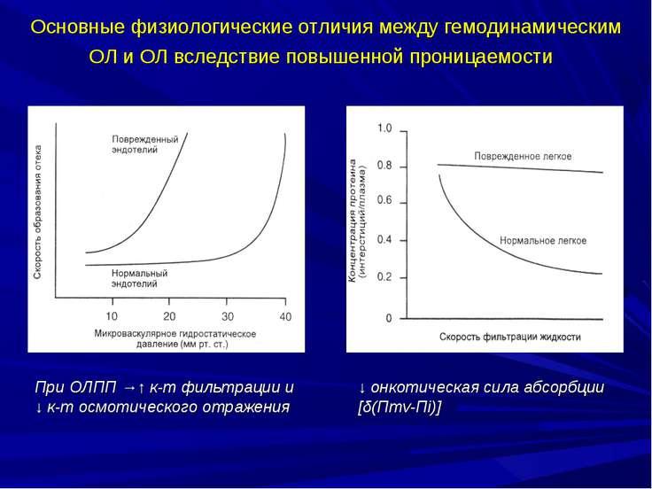 Основные физиологические отличия между гемодинамическим ОЛ и ОЛ вследствие по...