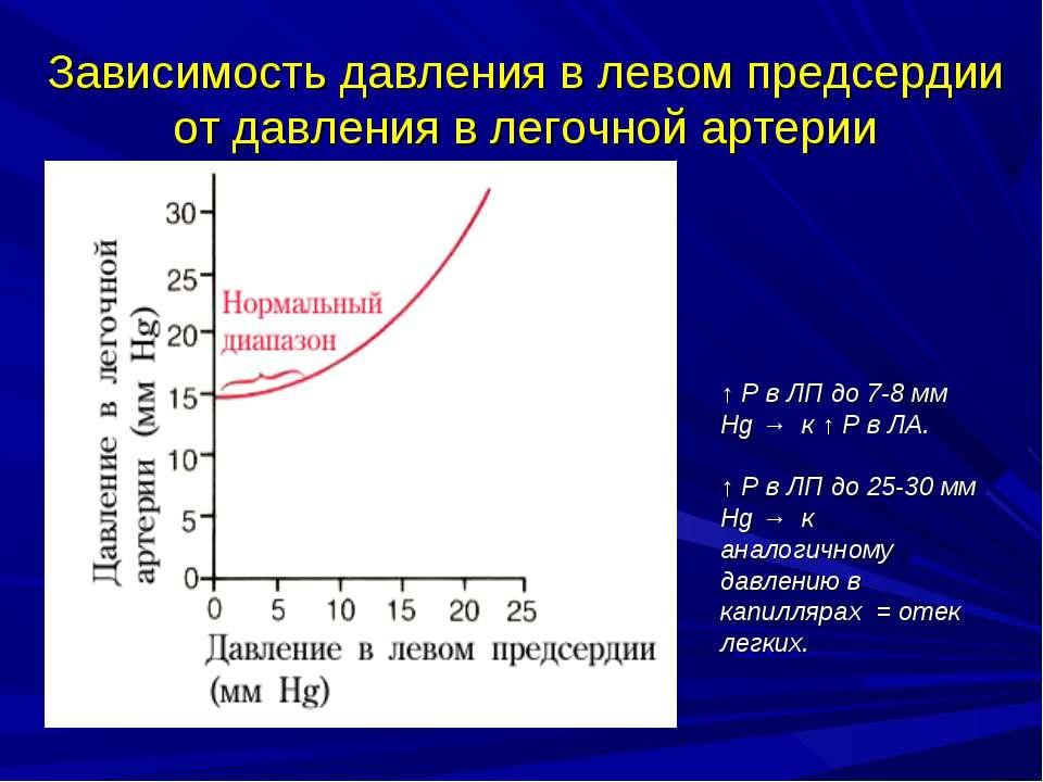 Зависимость давления в левом предсердии от давления в легочной артерии ↑ Р в ...