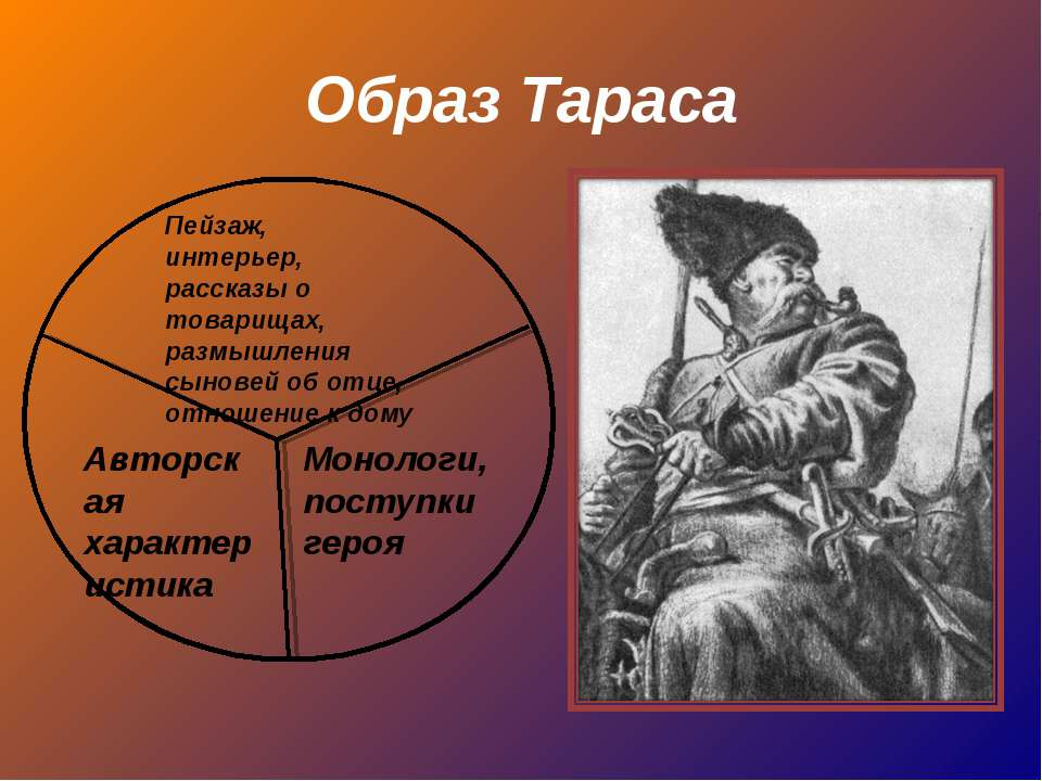Образ Тараса Монологи, поступки героя Пейзаж, интерьер, рассказы о товарищах,...
