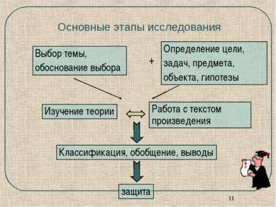 * Основные этапы исследования Выбор темы, обоснование выбора Определение цели...
