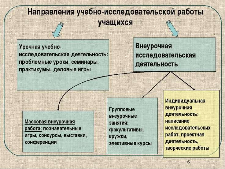 *            Направления учебно-исследовательской работы учащихся ...