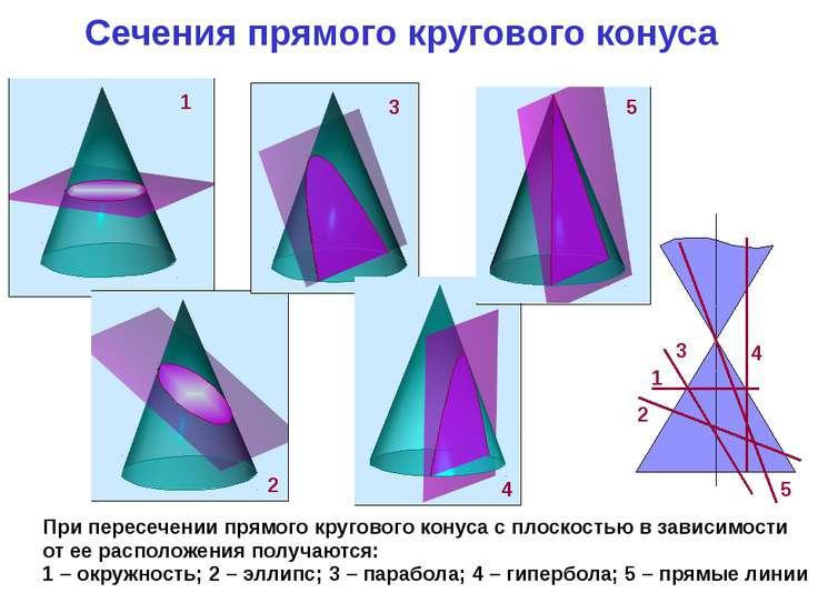 Сечения прямого кругового конуса При пересечении прямого кругового конуса с п...