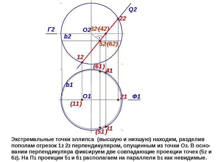 Экстремальные точки эллипса (высшую и низшую) находим, разделив пополам отрез...