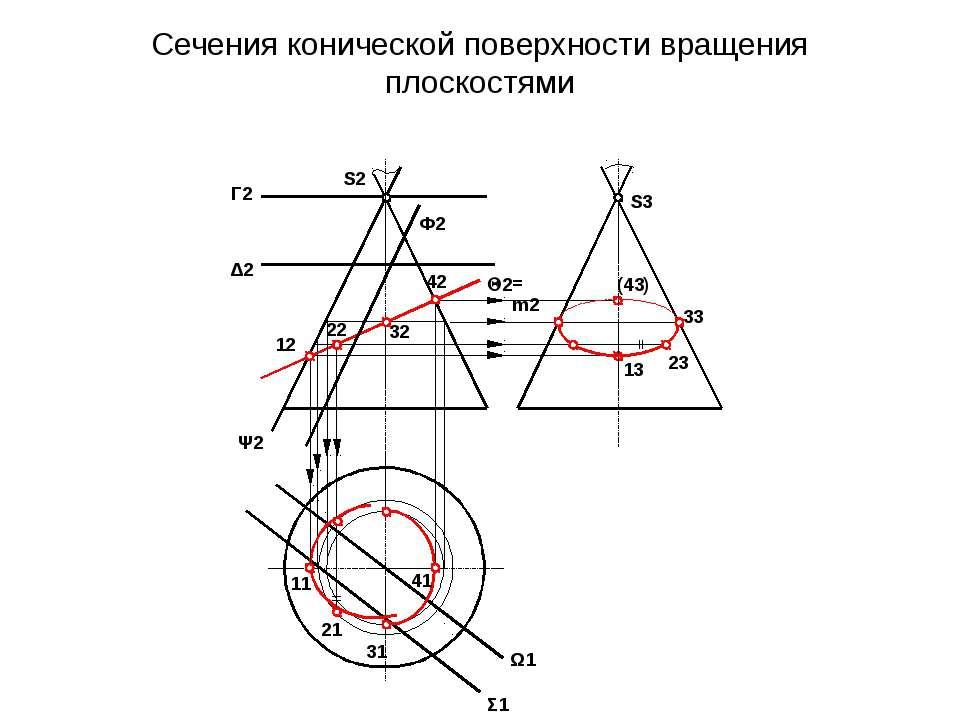 Сечения конической поверхности вращения плоскостями S3 S2 Г2 Δ2 Ф2 2 Ψ2 Σ1 Ω1...