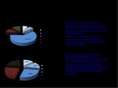 Наполнение баз данных Госфонда Периодичность отбора проб: поверхностная вода ...