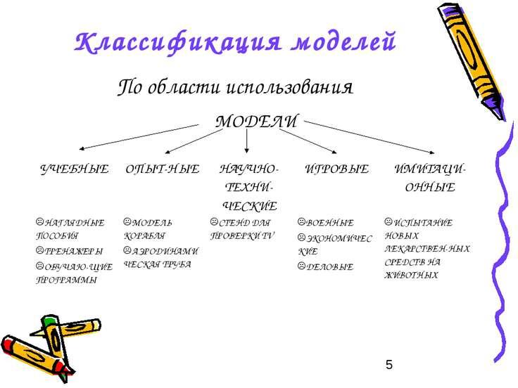 Классификация моделей По области использования
