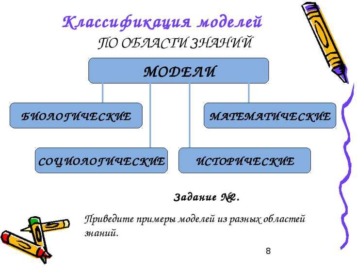 Классификация моделей ПО ОБЛАСТИ ЗНАНИЙ Задание №2. Приведите примеры моделей...