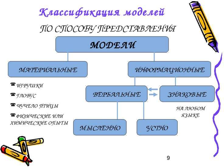 Классификация моделей ПО СПОСОБУ ПРЕДСТАВЛЕНИЯ