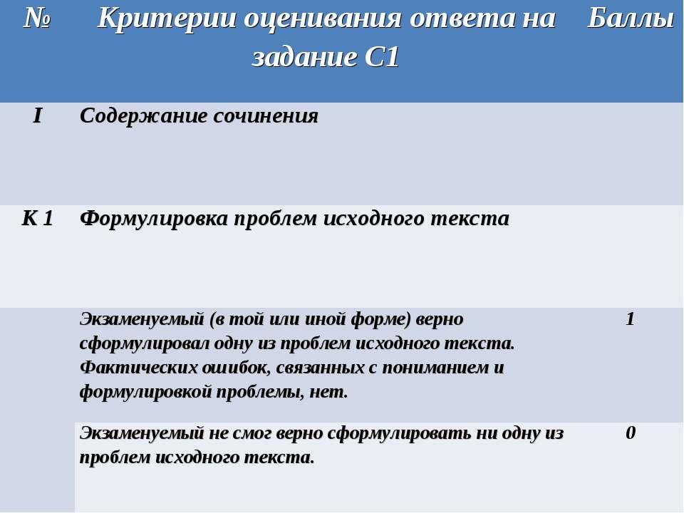 № Критерии оценивания ответа на задание С1 Баллы I Содержание сочинения К 1 Ф...