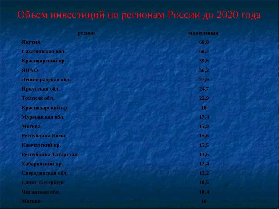 Объем инвестиций по регионам России до 2020 года регион инвестиции Якутия 60,...
