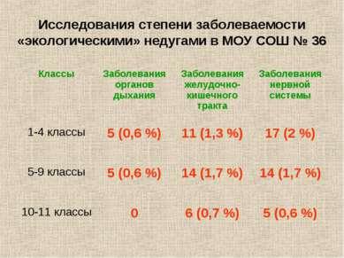Исследования степени заболеваемости «экологическими» недугами в МОУ СОШ № 36 ...