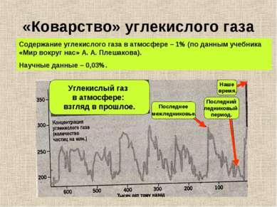 «Коварство» углекислого газа Углекислый газ в атмосфере: взгляд в прошлое. По...