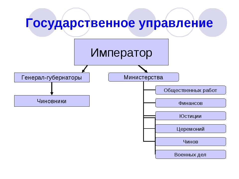 Государственное управление Император Генерал-губернаторы Чиновники
