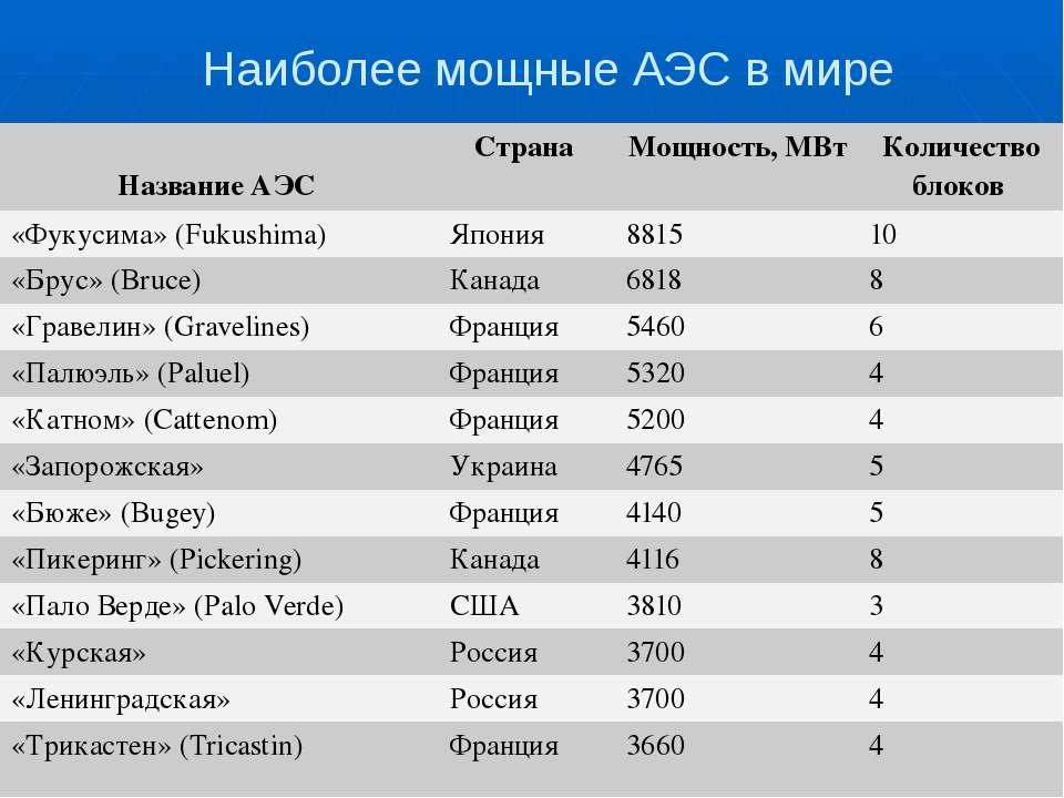 Наиболее мощные АЭС в мире Название АЭС Страна Мощность, МВт Количество блоко...